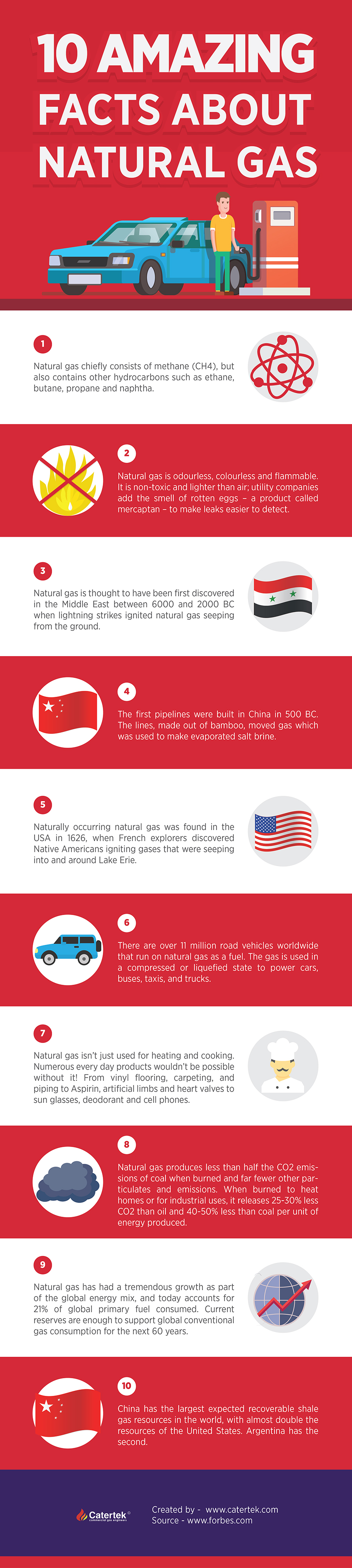 10 Amazing Facts About Natural Gas