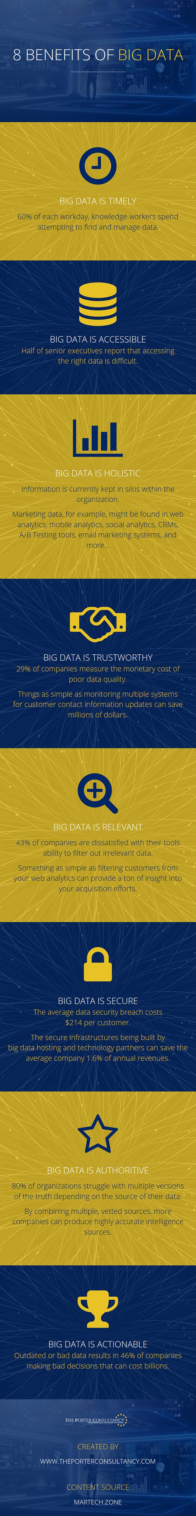 8 Benefits of Big Data