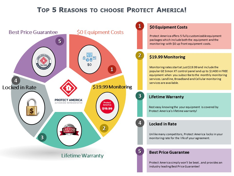 Top 5 Reasons Protect America was Chosen as Best Home Security System